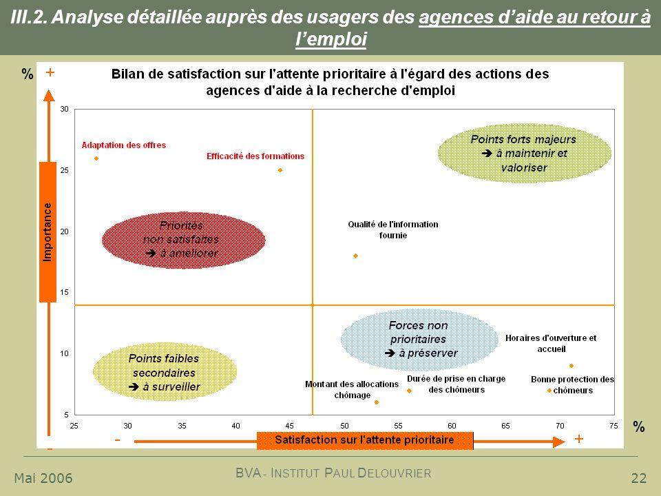 Mai 2006 BVA - I NSTITUT P AUL D ELOUVRIER 22 III.2. Analyse détaillée auprès des usagers des agences daide au retour à lemploi % %