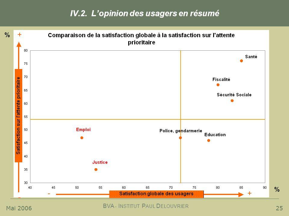 Mai 2006 BVA - I NSTITUT P AUL D ELOUVRIER 25 IV.2. Lopinion des usagers en résumé % %