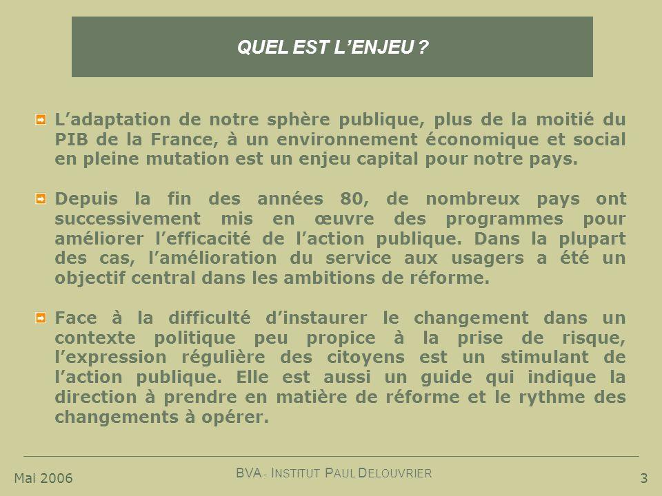 Mai 2006 BVA - I NSTITUT P AUL D ELOUVRIER 3 QUEL EST LENJEU ? Ladaptation de notre sphère publique, plus de la moitié du PIB de la France, à un envir