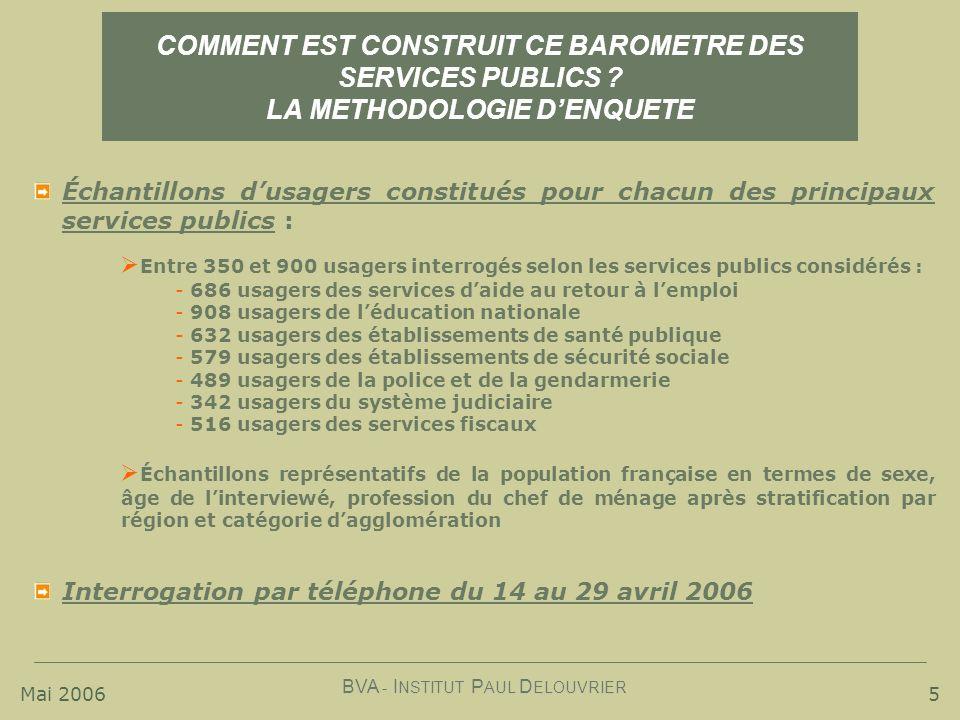 Mai 2006 BVA - I NSTITUT P AUL D ELOUVRIER 5 COMMENT EST CONSTRUIT CE BAROMETRE DES SERVICES PUBLICS ? LA METHODOLOGIE DENQUETE Échantillons dusagers