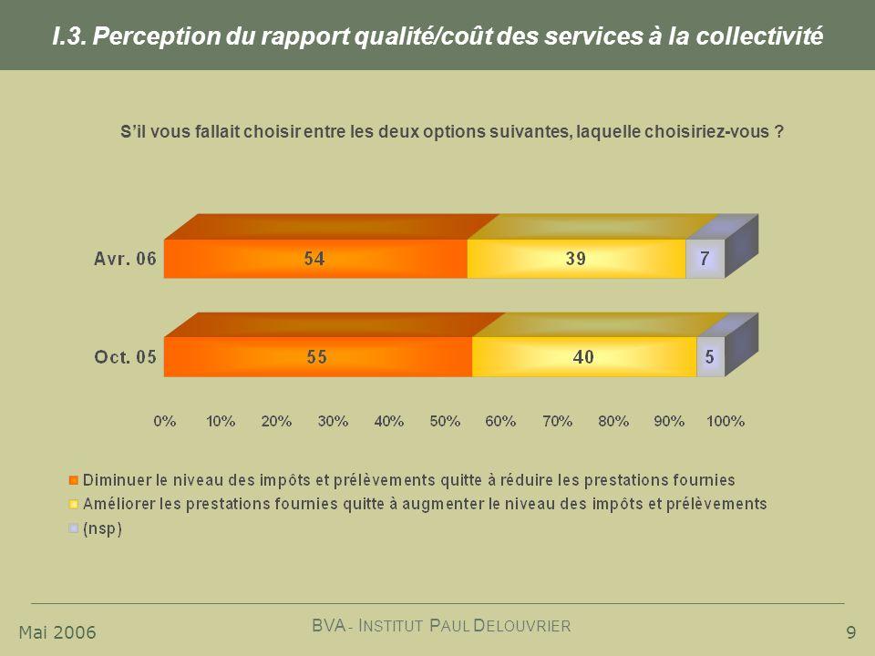 Mai 2006 BVA - I NSTITUT P AUL D ELOUVRIER 9 I.3. Perception du rapport qualité/coût des services à la collectivité Sil vous fallait choisir entre les