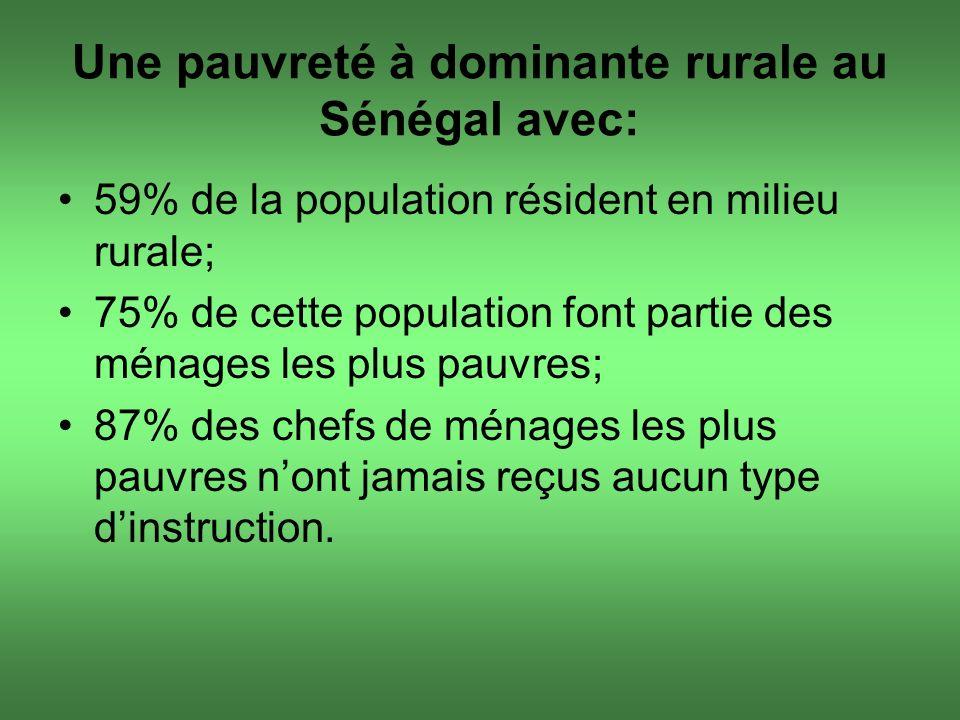 Une pauvreté à dominante rurale au Sénégal avec: 59% de la population résident en milieu rurale; 75% de cette population font partie des ménages les p