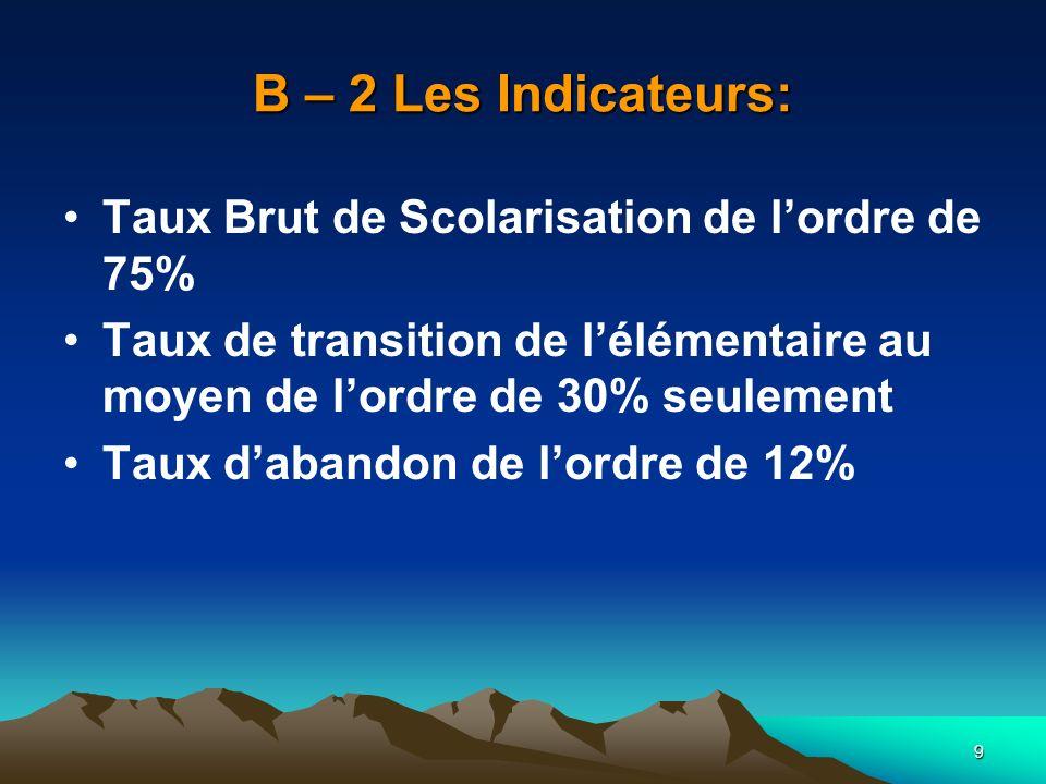 9 B – 2 Les Indicateurs: Taux Brut de Scolarisation de lordre de 75% Taux de transition de lélémentaire au moyen de lordre de 30% seulement Taux daban
