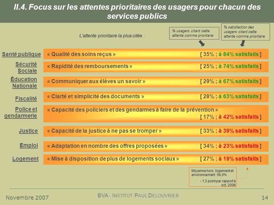 Novembre 2007 BVA - I NSTITUT P AUL D ELOUVRIER « Capacité des policiers et des gendarmes à faire de la prévention » [ 17% ; à 42% satisfaits ] 14 II.4.