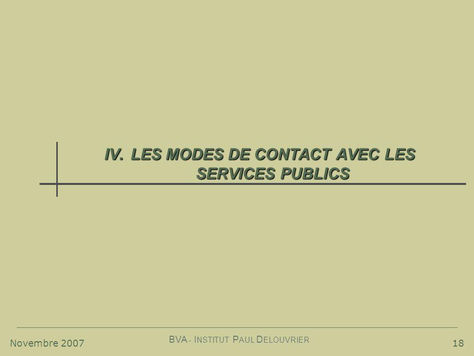 Novembre 2007 BVA - I NSTITUT P AUL D ELOUVRIER 18 IV.LES MODES DE CONTACT AVEC LES SERVICES PUBLICS