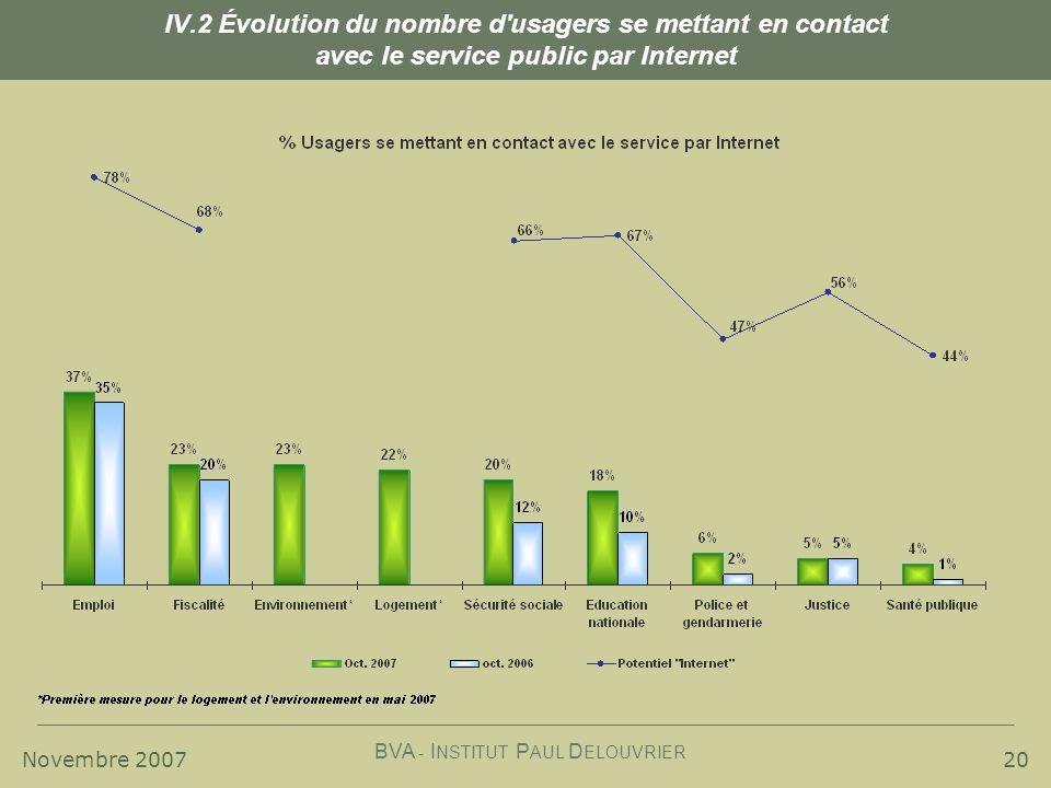 Novembre 2007 BVA - I NSTITUT P AUL D ELOUVRIER 20 IV.2 Évolution du nombre d usagers se mettant en contact avec le service public par Internet