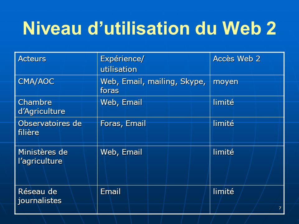 7 Niveau dutilisation du Web 2 ActeursExpérience/utilisation Accès Web 2 CMA/AOC Web, Email, mailing, Skype, foras moyen Chambre dAgriculture Web, Email limité Observatoires de filière Foras, Email limité Ministères de lagriculture Web, Email limité Réseau de journalistes Emaillimité
