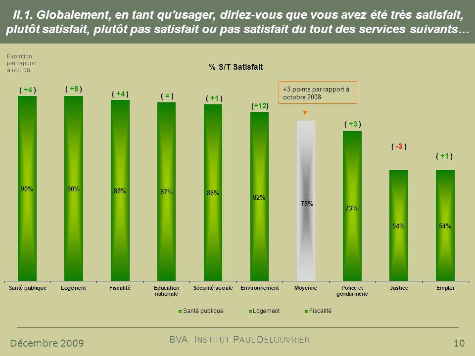 Décembre 2009 BVA - I NSTITUT P AUL D ELOUVRIER Évolution par rapport à oct.