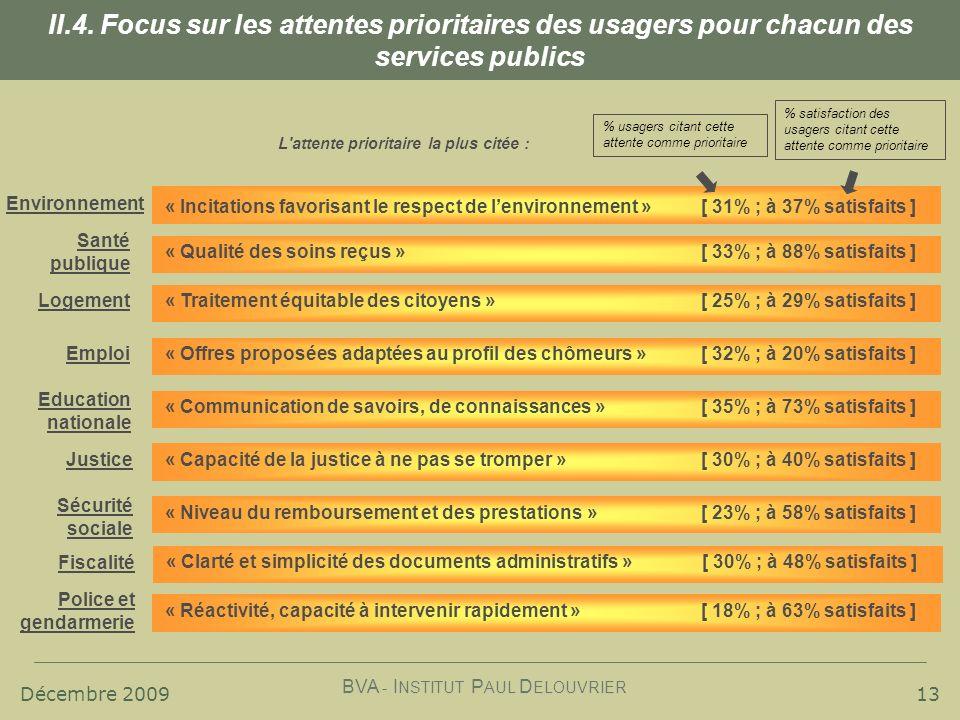 Décembre 2009 BVA - I NSTITUT P AUL D ELOUVRIER « Communication de savoirs, de connaissances » [ 35% ; à 73% satisfaits ] 13 II.4.