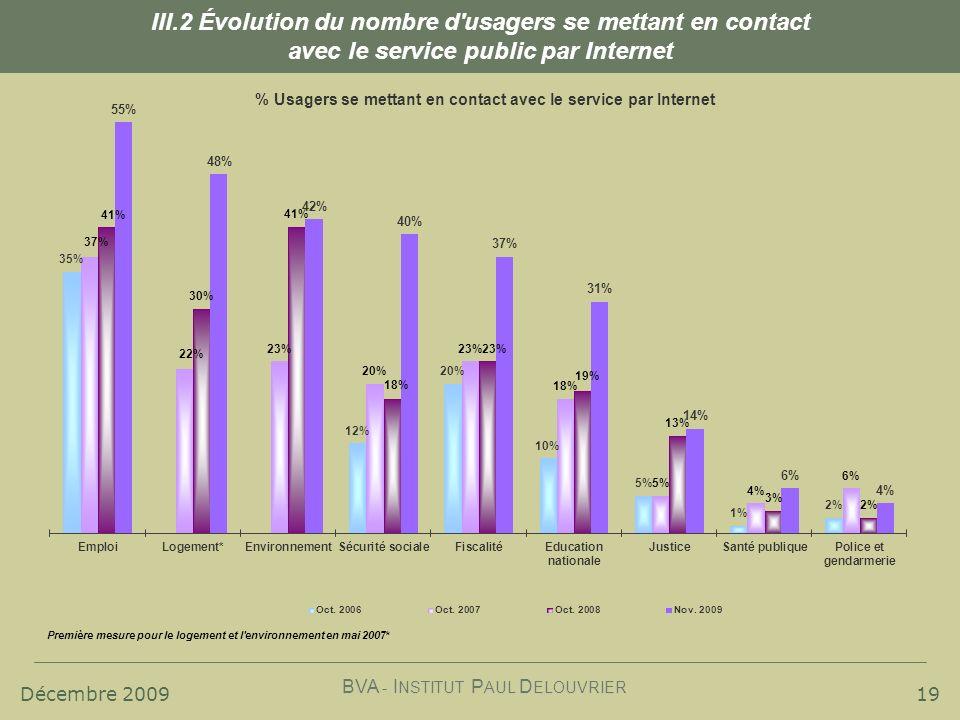 Décembre 2009 BVA - I NSTITUT P AUL D ELOUVRIER 19 III.2 Évolution du nombre d usagers se mettant en contact avec le service public par Internet