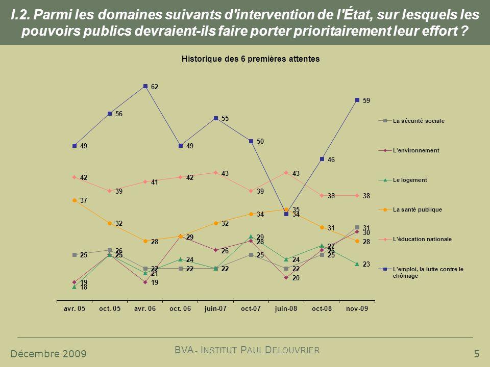 Décembre 2009 BVA - I NSTITUT P AUL D ELOUVRIER 16 % Usagers estimant que des économies importantes peuvent être réalisées sur le service sans diminuer la qualité du service