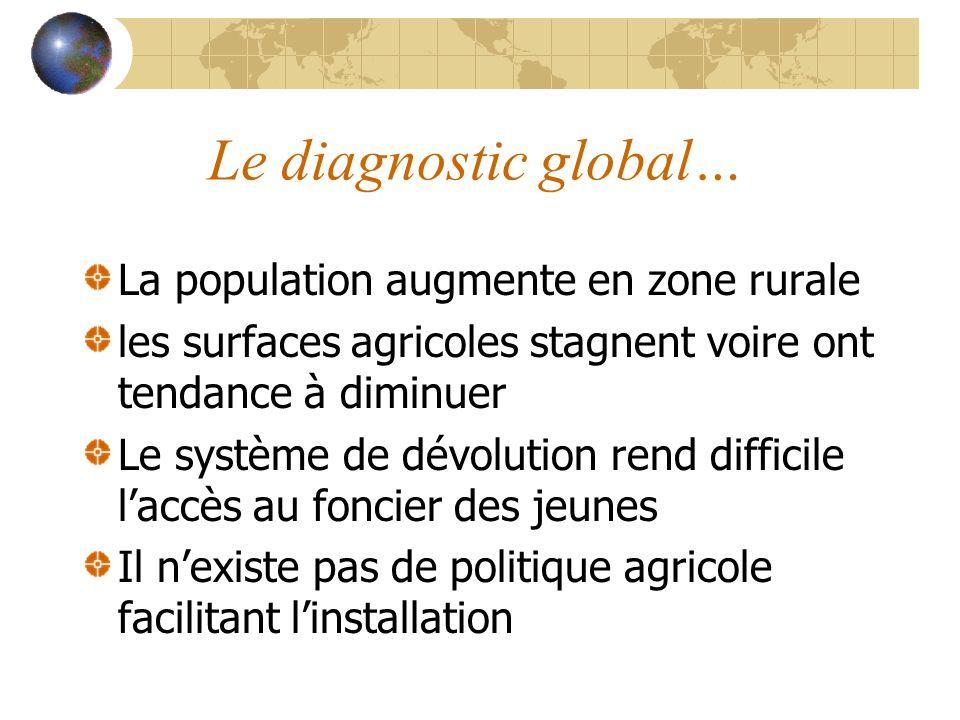 Le diagnostic global… La population augmente en zone rurale les surfaces agricoles stagnent voire ont tendance à diminuer Le système de dévolution ren