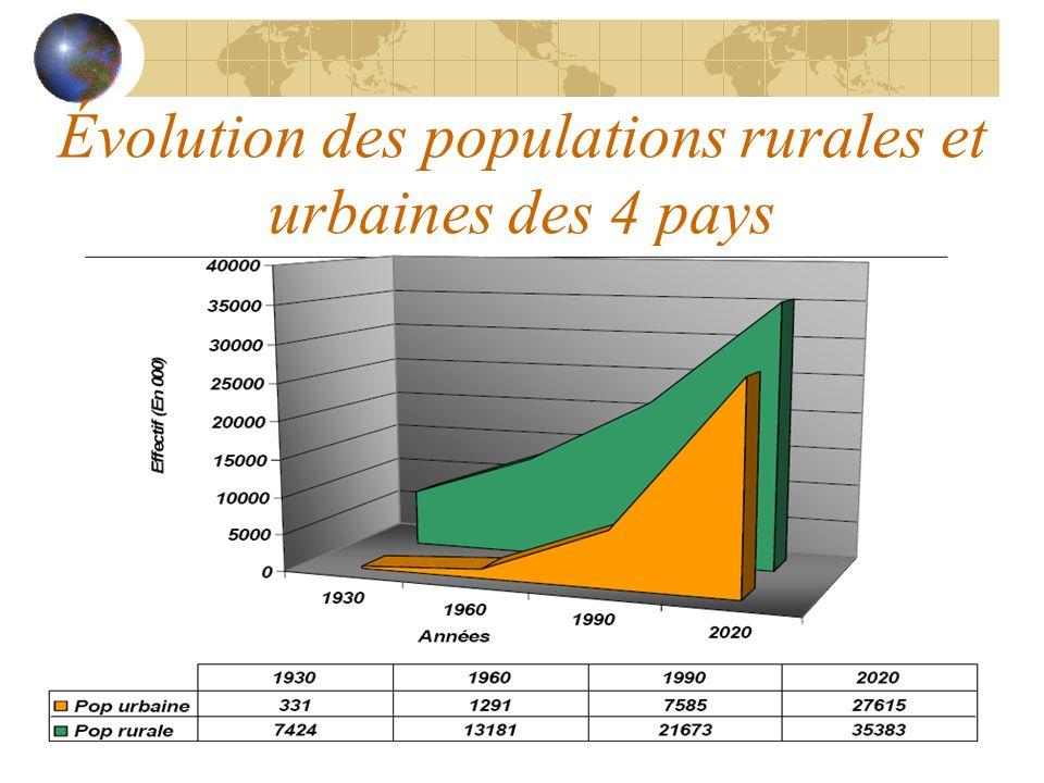 Évolution des populations rurales et urbaines des 4 pays