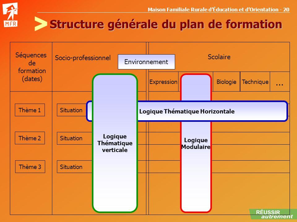 Maison Familiale Rurale dÉducation et dOrientation - 20 Structure générale du plan de formation Séquences de formation (dates) Socio-professionnel Sco