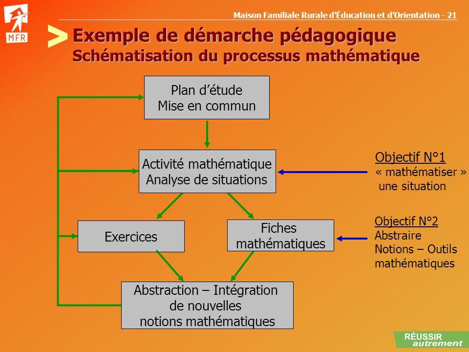Maison Familiale Rurale dÉducation et dOrientation - 21 Exemple de démarche pédagogique Schématisation du processus mathématique Plan détude Mise en c