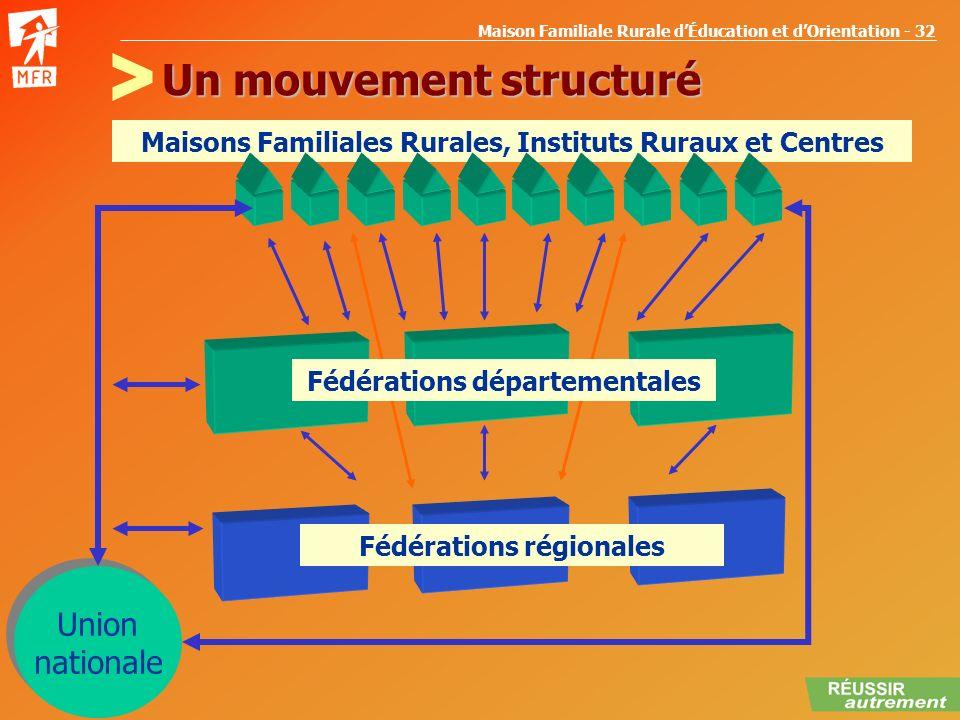Maison Familiale Rurale dÉducation et dOrientation - 32 Maisons Familiales Rurales, Instituts Ruraux et Centres Fédérations régionales Un mouvement st