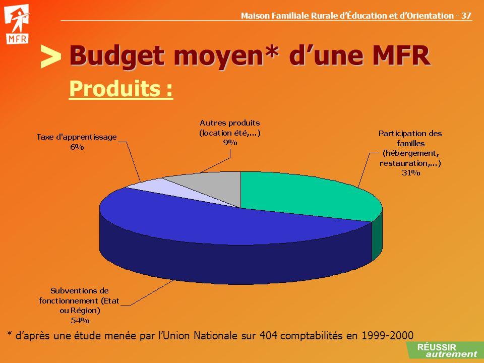 Maison Familiale Rurale dÉducation et dOrientation - 37 Budget moyen* dune MFR Produits : * daprès une étude menée par lUnion Nationale sur 404 compta