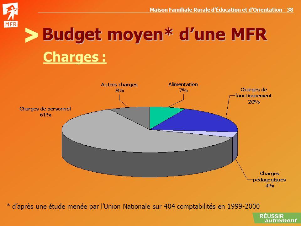 Maison Familiale Rurale dÉducation et dOrientation - 38 Budget moyen* dune MFR Charges : * daprès une étude menée par lUnion Nationale sur 404 comptab
