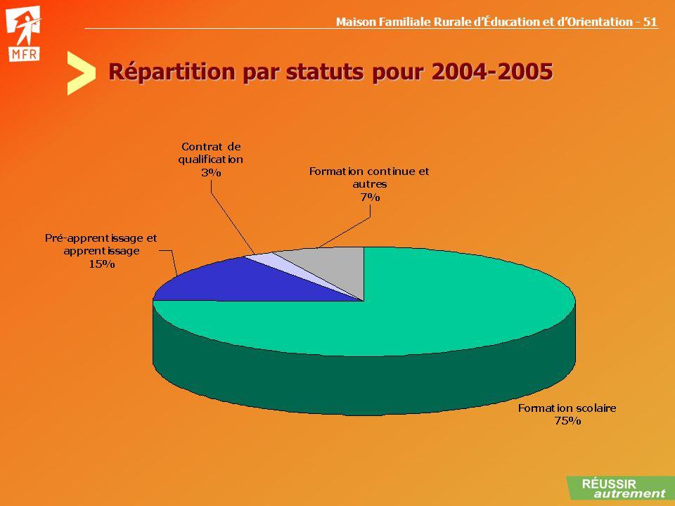 Maison Familiale Rurale dÉducation et dOrientation - 51 Répartition par statuts pour 2004-2005