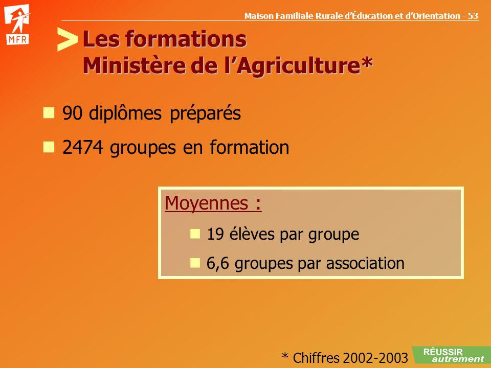 Maison Familiale Rurale dÉducation et dOrientation - 53 Les formations Ministère de lAgriculture* 90 diplômes préparés 2474 groupes en formation Moyen
