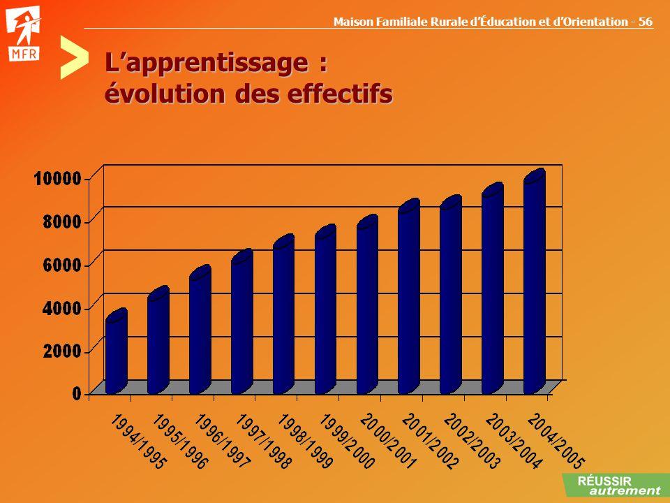 Maison Familiale Rurale dÉducation et dOrientation - 56 Lapprentissage : évolution des effectifs