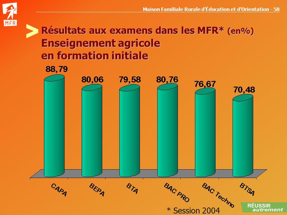 Maison Familiale Rurale dÉducation et dOrientation - 58 Résultats aux examens dans les MFR* (en%) Enseignement agricole en formation initiale * Sessio