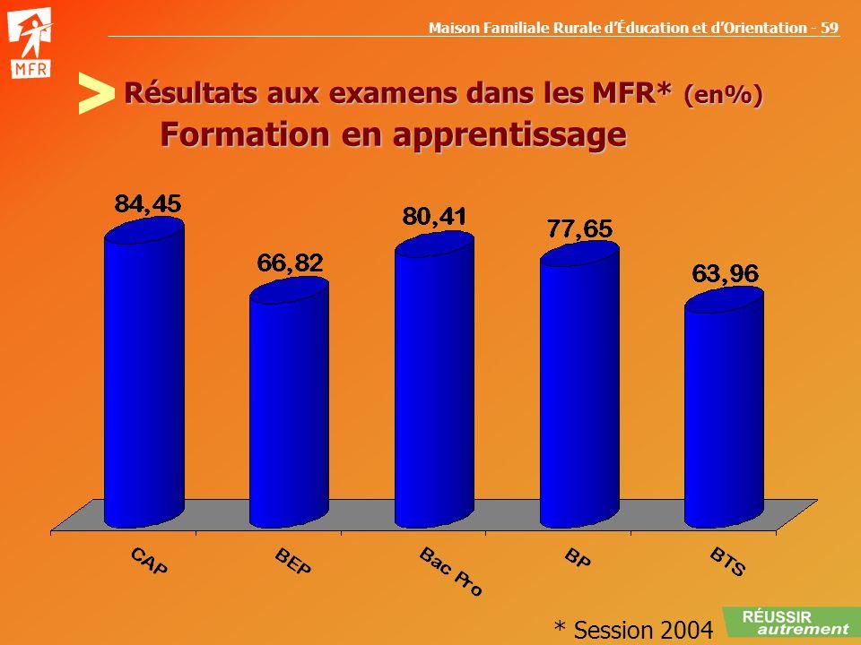 Maison Familiale Rurale dÉducation et dOrientation - 59 Résultats aux examens dans les MFR* (en%) Formation en apprentissage * Session 2004