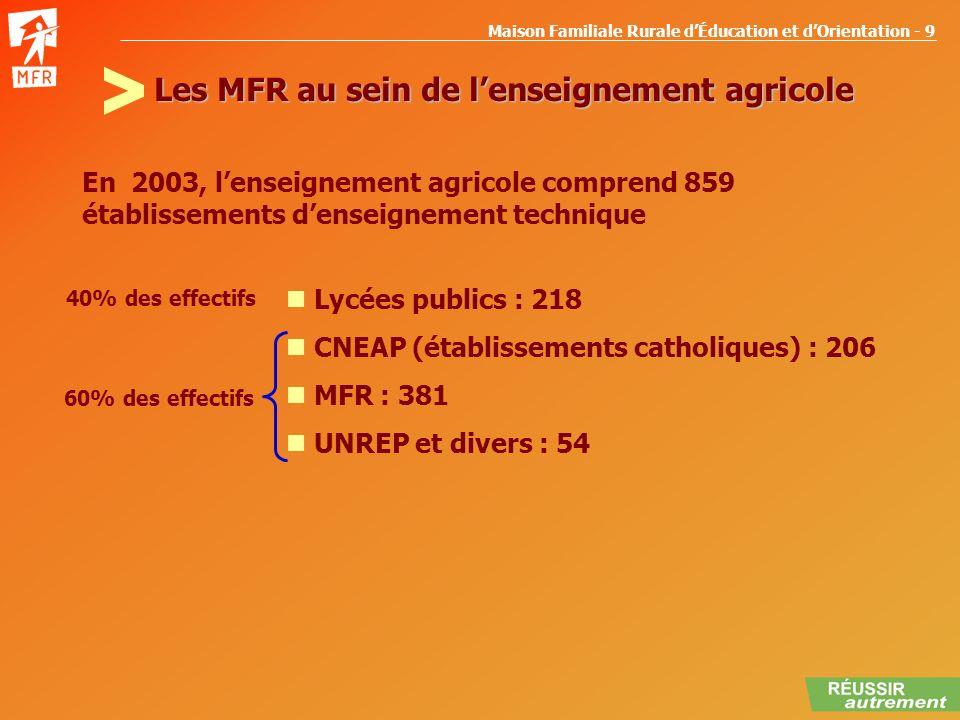 Maison Familiale Rurale dÉducation et dOrientation - 9 Les MFR au sein de lenseignement agricole Lycées publics : 218 CNEAP (établissements catholique