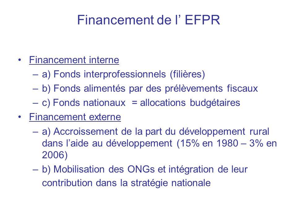 Financement de l EFPR Financement interne –a) Fonds interprofessionnels (filières) –b) Fonds alimentés par des prélèvements fiscaux –c) Fonds nationaux = allocations budgétaires Financement externe –a) Accroissement de la part du développement rural dans laide au développement (15% en 1980 – 3% en 2006) –b) Mobilisation des ONGs et intégration de leur contribution dans la stratégie nationale