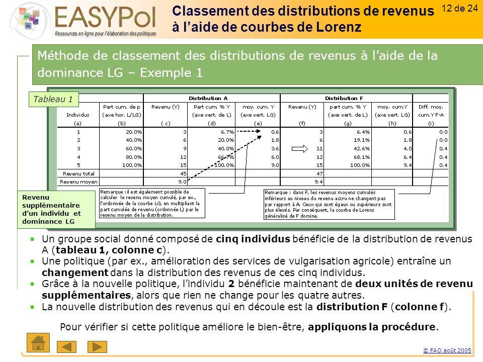 12 of 15 12 sur 23 © FAO août 2005 12 de 24 Un groupe social donné composé de cinq individus bénéficie de la distribution de revenus A (tableau 1, colonne c).