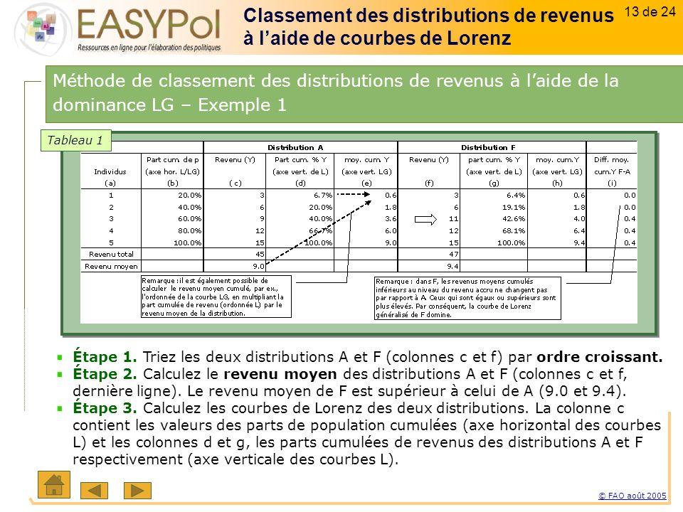 13 of 15 13 sur 23 © FAO août 2005 13 de 24 Étape 1.