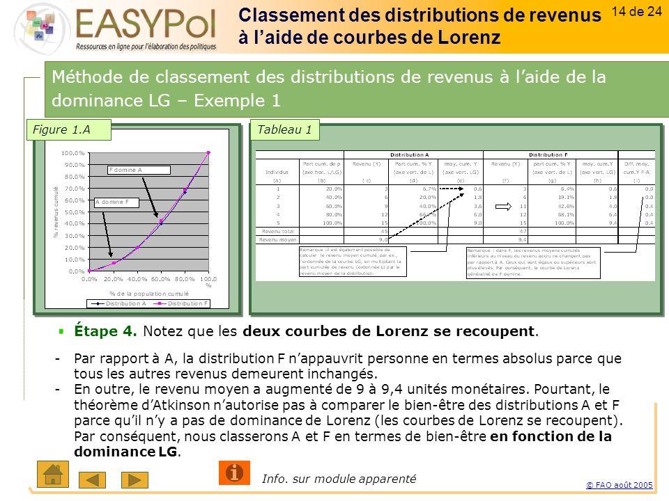 14 of 15 14 sur 23 © FAO août 2005 14 de 24 Étape 4.