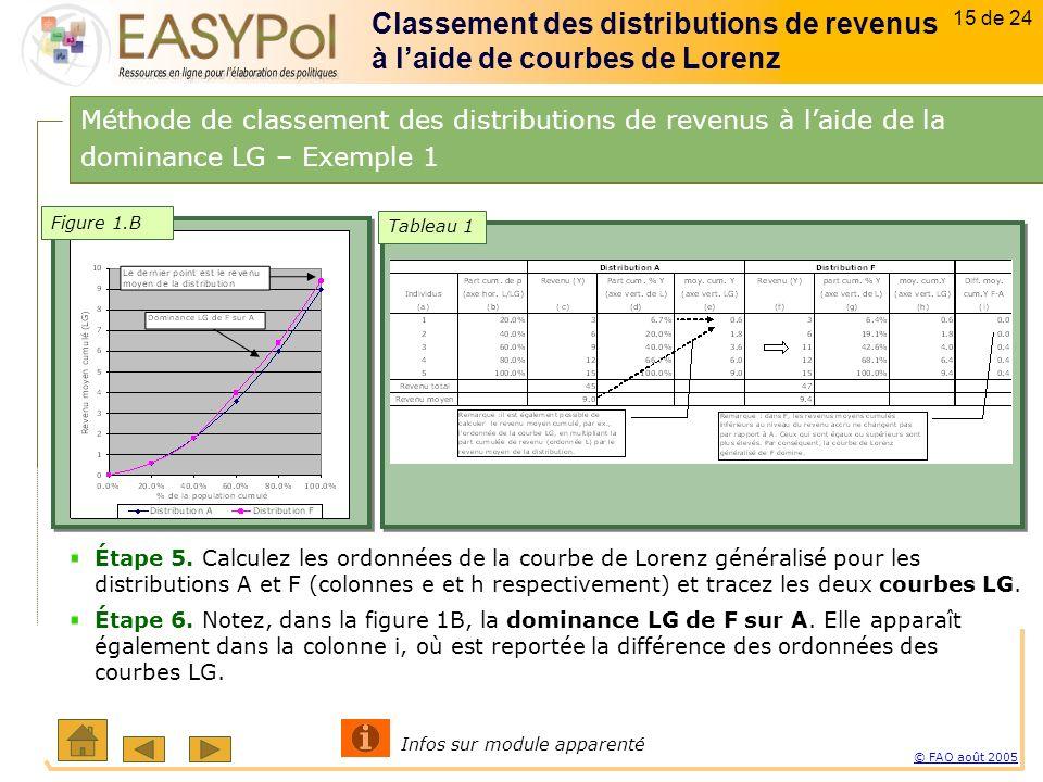 15 of 15 15 sur 23 © FAO août 2005 15 de 24 Étape 5.