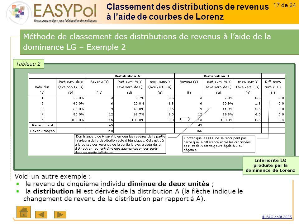 17 of 15 17 sur 23 © FAO août 2005 17 de 24 Voici un autre exemple : le revenu du cinquième individu diminue de deux unités ; la distribution H est dérivée de la distribution A (la flèche indique le changement de revenu de la distribution par rapport à A).