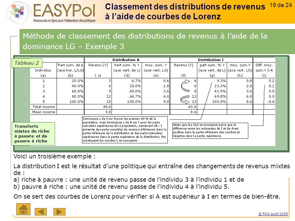 19 of 15 19 sur 23 © FAO août 2005 19 de 24 Voici un troisième exemple : La distribution I est le résultat dune politique qui entraîne des changements de revenus mixtes de : a) riche à pauvre : une unité de revenu passe de lindividu 3 à lindividu 1 et de b) pauvre à riche : une unité de revenu passe de lindividu 4 à lindividu 5.