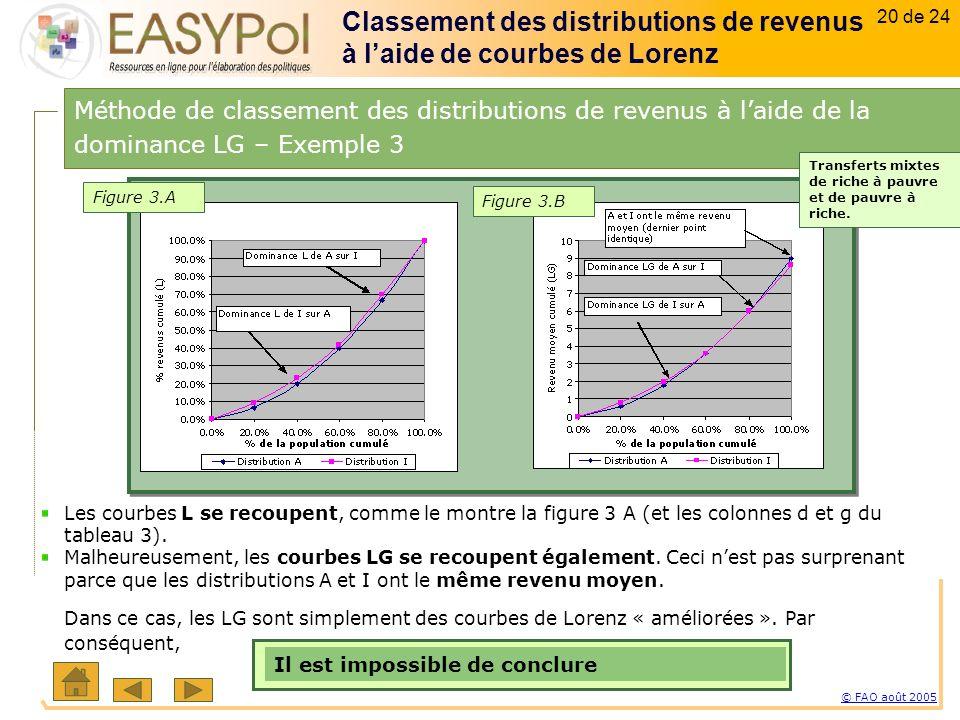 20 of 15 20 sur 23 © FAO août 2005 20 de 24 Les courbes L se recoupent, comme le montre la figure 3 A (et les colonnes d et g du tableau 3).