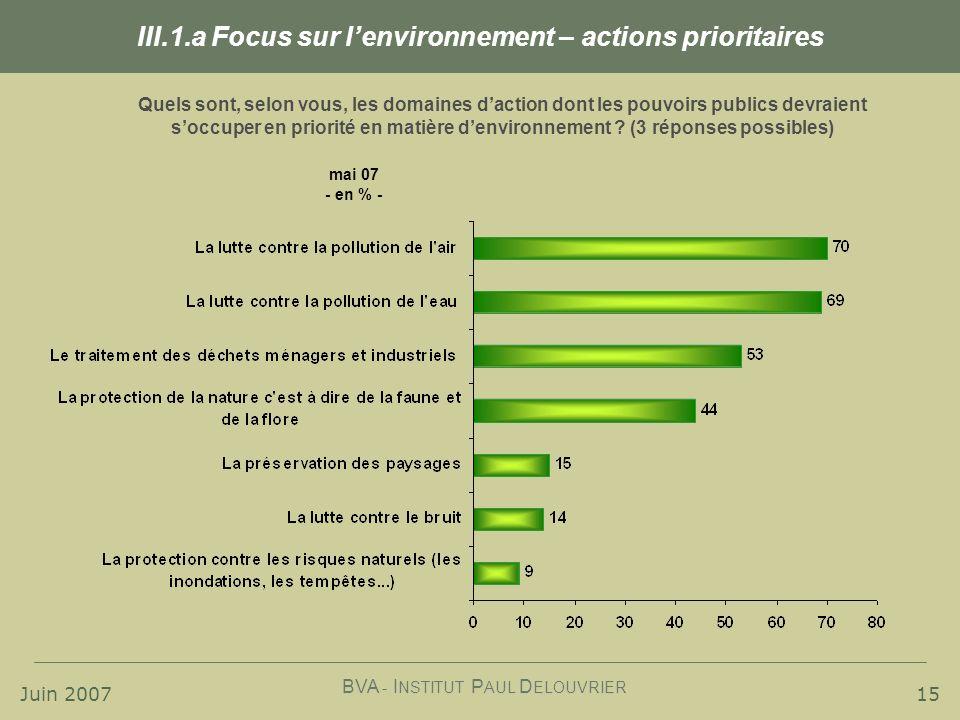 Juin 2007 BVA - I NSTITUT P AUL D ELOUVRIER 15 III.1.a Focus sur lenvironnement – actions prioritaires Quels sont, selon vous, les domaines daction dont les pouvoirs publics devraient soccuper en priorité en matière denvironnement .