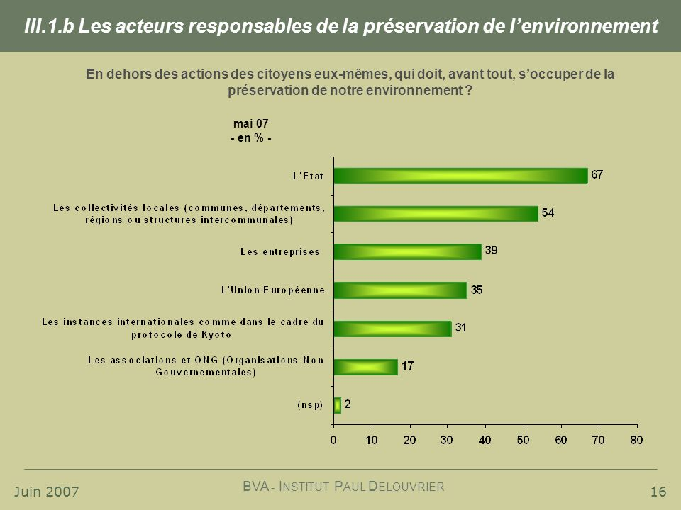 Juin 2007 BVA - I NSTITUT P AUL D ELOUVRIER 16 En dehors des actions des citoyens eux-mêmes, qui doit, avant tout, soccuper de la préservation de notre environnement .