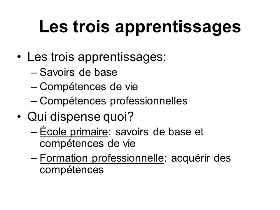 Les trois apprentissages Les trois apprentissages: –Savoirs de base –Compétences de vie –Compétences professionnelles Qui dispense quoi? –École primai