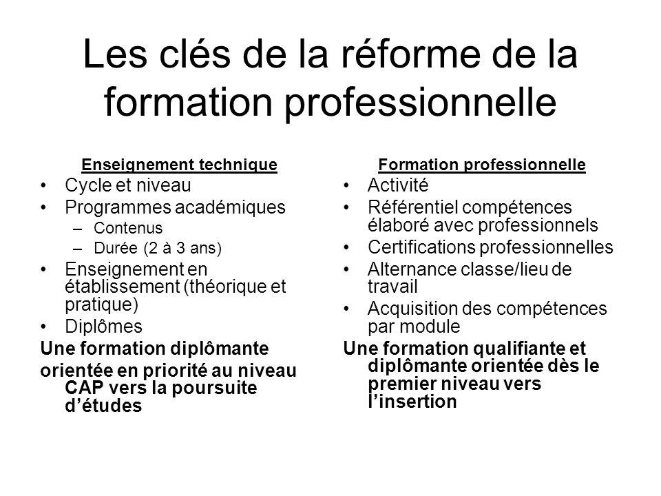 Les clés de la réforme de la formation professionnelle Enseignement technique Cycle et niveau Programmes académiques –Contenus –Durée (2 à 3 ans) Ense