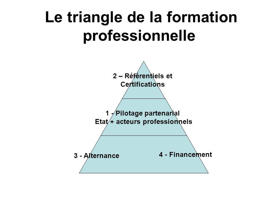 Le triangle de la formation professionnelle 2 – Référentiels et Certifications 1 - Pilotage partenarial Etat + acteurs professionnels 4 - Financement