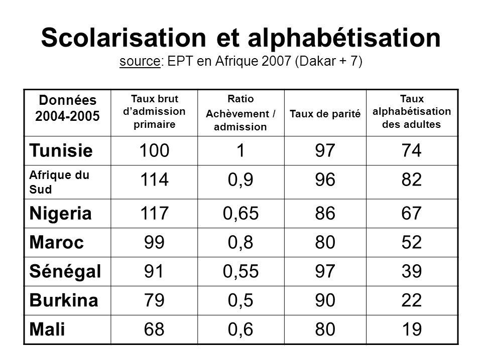 Scolarisation et alphabétisation source: EPT en Afrique 2007 (Dakar + 7) Données 2004-2005 Taux brut dadmission primaire Ratio Achèvement / admission