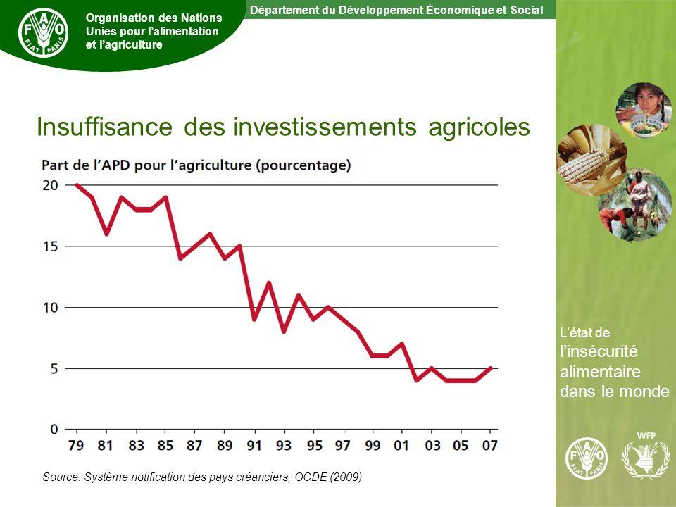 9 The State of Food Insecurity in the World Département du Développement Économique et Social Organisation des Nations Unies pour lalimentation et lagriculture Létat de linsécurité alimentaire dans le monde Insuffisance des investissements agricoles Source: Système notification des pays créanciers, OCDE (2009)