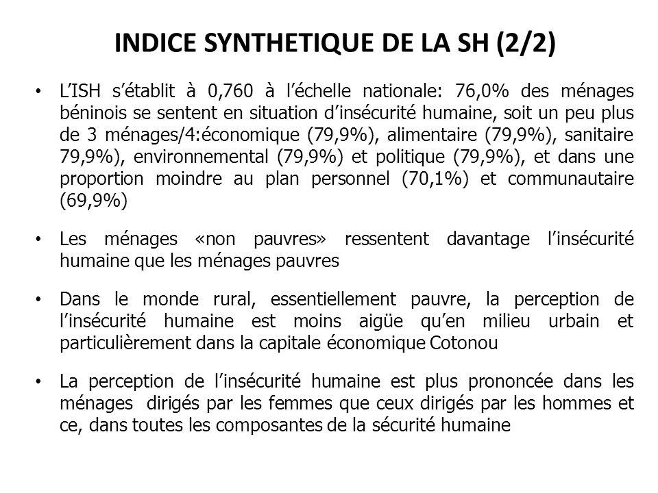 INDICE SYNTHETIQUE DE LA SH (2/2) LISH sétablit à 0,760 à léchelle nationale: 76,0% des ménages béninois se sentent en situation dinsécurité humaine,