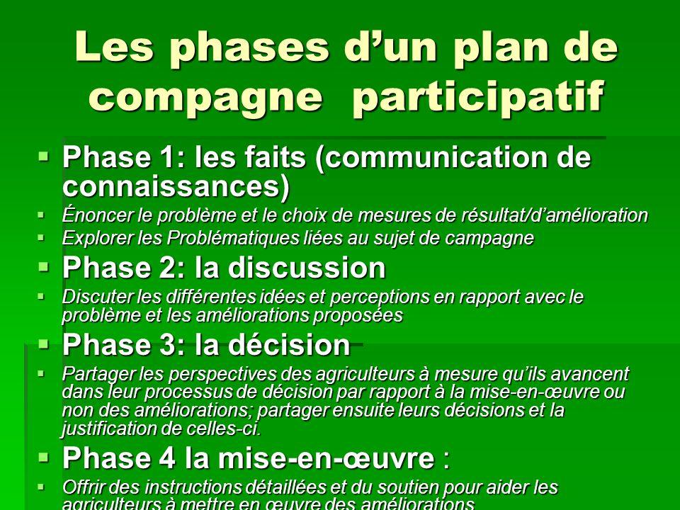 Les phases dun plan de compagne participatif Phase 1: les faits (communication de connaissances) Phase 1: les faits (communication de connaissances) É