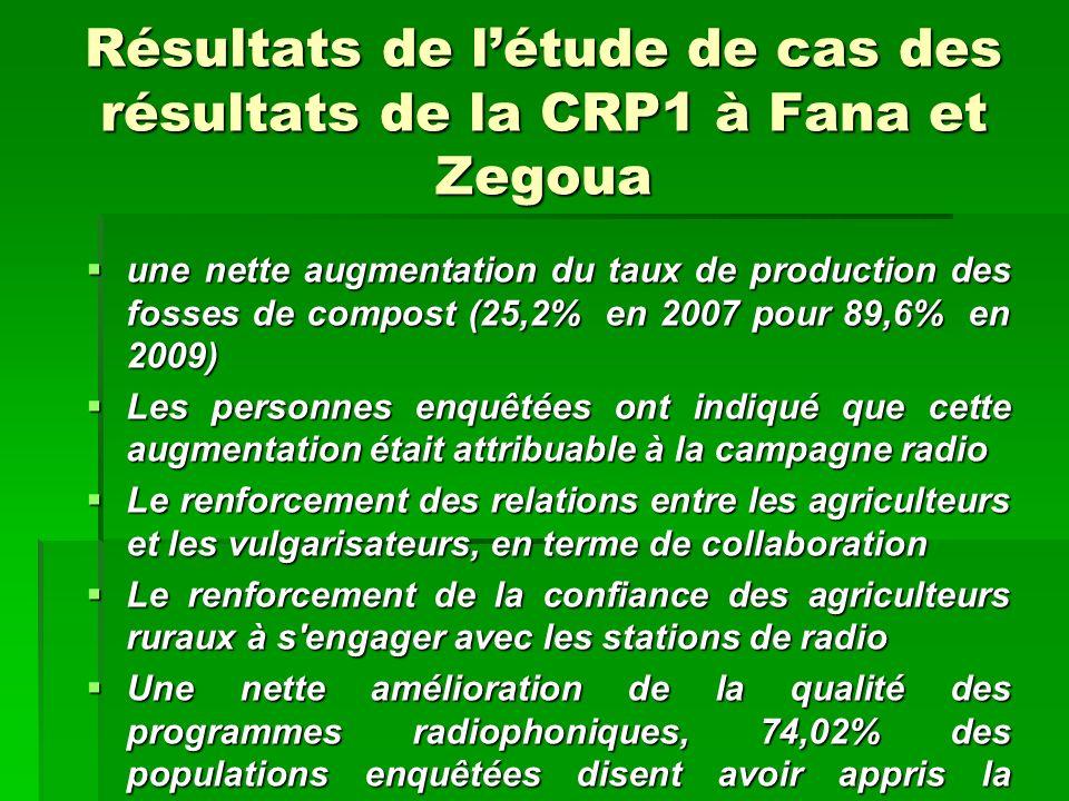 Résultats de létude de cas des résultats de la CRP1 à Fana et Zegoua une nette augmentation du taux de production des fosses de compost (25,2% en 2007