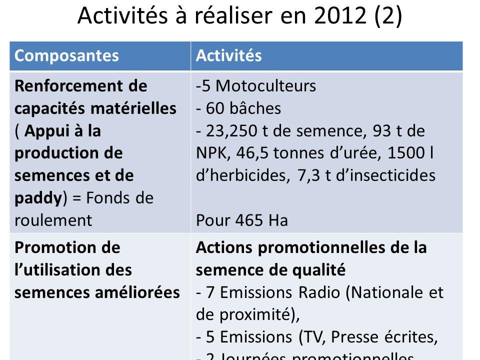 Activités à réaliser en 2012 (2) ComposantesActivités Renforcement de capacités matérielles ( Appui à la production de semences et de paddy) = Fonds d