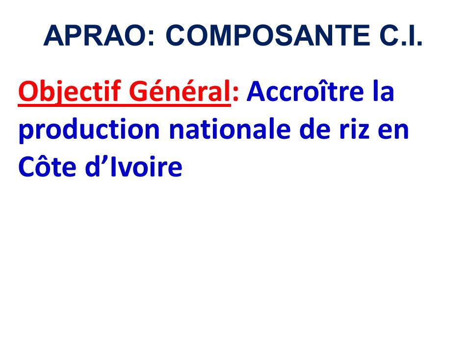 APRAO: COMPOSANTE C.I. Objectif Général: Accroître la production nationale de riz en Côte dIvoire