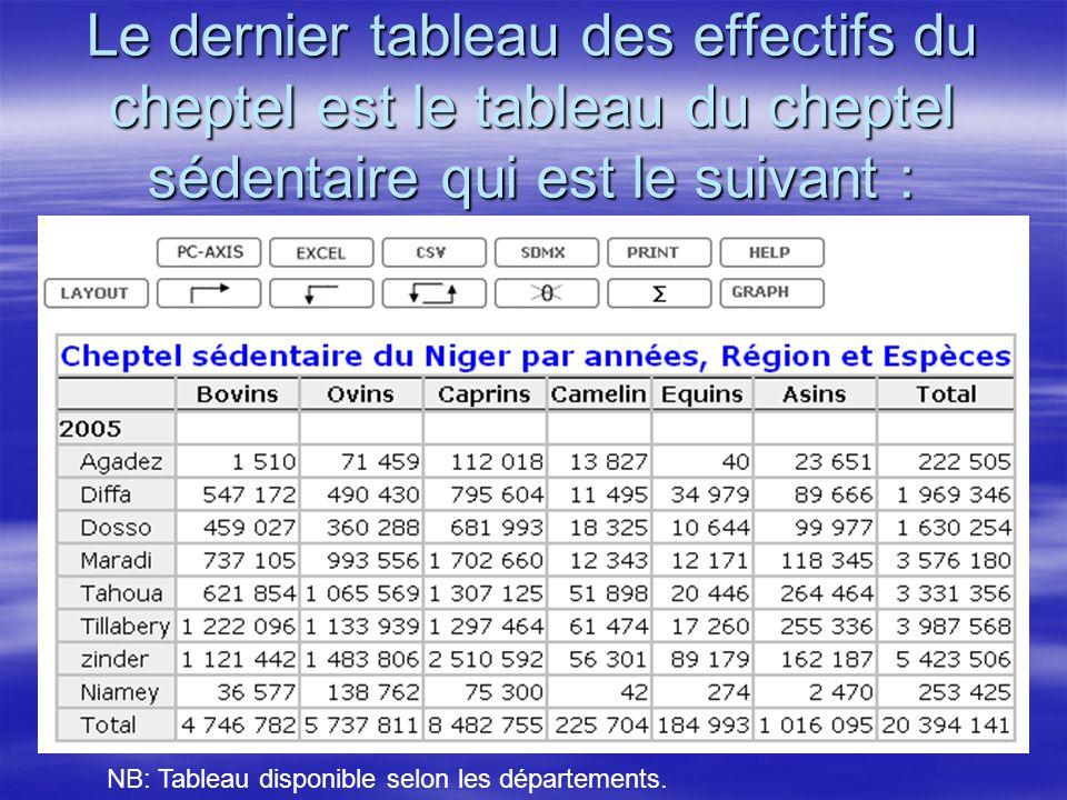 Le dernier tableau des effectifs du cheptel est le tableau du cheptel sédentaire qui est le suivant : NB: Tableau disponible selon les départements.