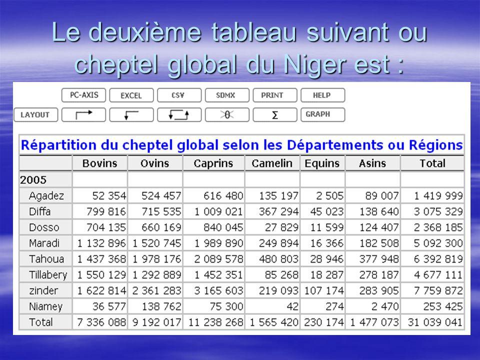 Le deuxième tableau suivant ou cheptel global du Niger est :